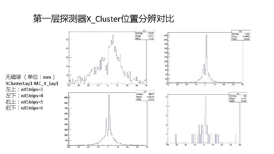 第一层探测器X_Cluster位置分辨对比 无磁场 (单位:mm) XCluster. Lay 1 -MC_X_Lay 1 左上:n. XStrips=3 左下:n. XStrips=4 右上:n. XStrips=5