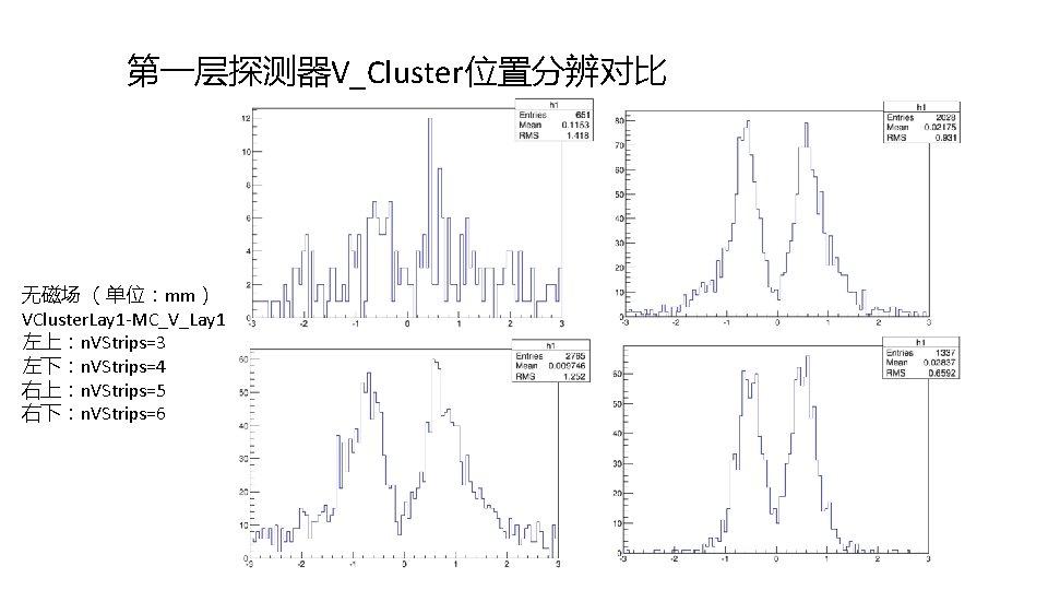 第一层探测器V_Cluster位置分辨对比 无磁场 (单位:mm) VCluster. Lay 1 -MC_V_Lay 1 左上:n. VStrips=3 左下:n. VStrips=4 右上:n. VStrips=5