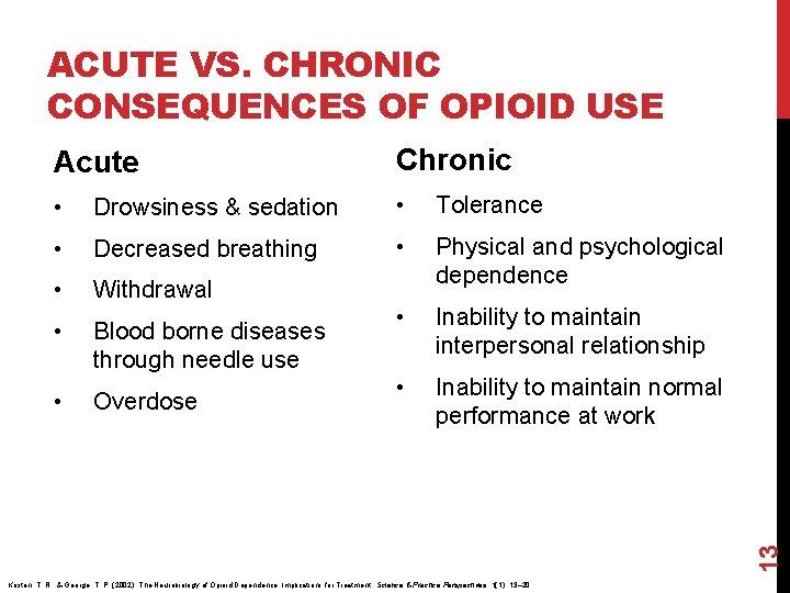 ACUTE VS. CHRONIC CONSEQUENCES OF OPIOID USE Acute Chronic • Drowsiness & sedation •