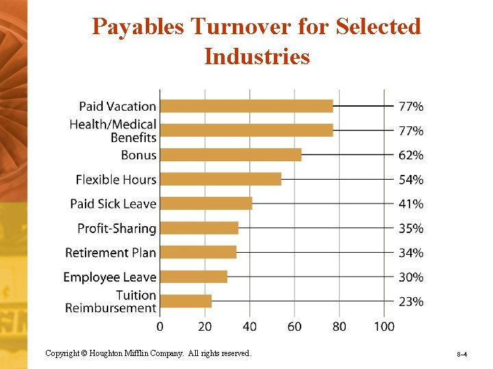 Payables Turnover for Selected Industries Copyright © Houghton Mifflin Company. All rights reserved. 8–