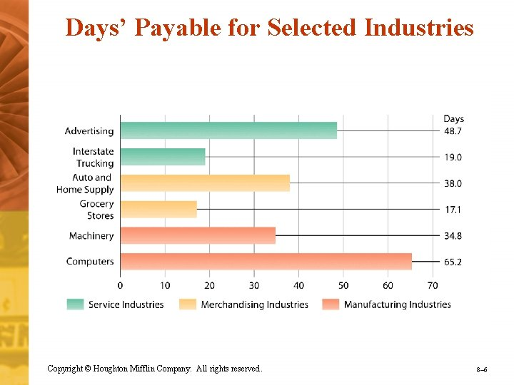 Days' Payable for Selected Industries Copyright © Houghton Mifflin Company. All rights reserved. 8–