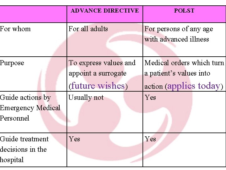 ADVANCE DIRECTIVE POLST For whom For all adults Purpose To express values and Medical