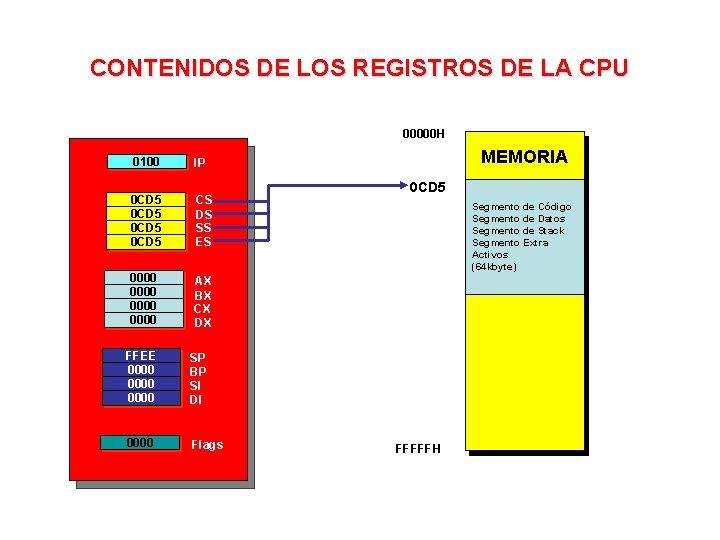 CONTENIDOS DE LOS REGISTROS DE LA CPU 00000 H 0100 IP 0 CD 5