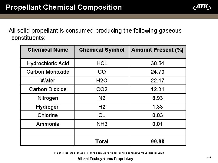 Propellant Chemical Composition All solid propellant is consumed producing the following gaseous constituents: Chemical