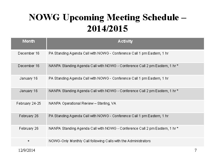 NOWG Upcoming Meeting Schedule – 2014/2015 Month Activity December 16 PA Standing Agenda Call