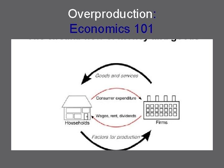 Overproduction: Economics 101