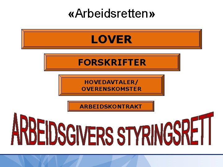 «Arbeidsretten» LOVER FORSKRIFTER HOVEDAVTALER/ OVERENSKOMSTER ARBEIDSKONTRAKT