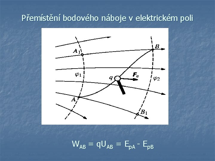Přemístění bodového náboje v elektrickém poli WAB = q. UAB = Ep. A -