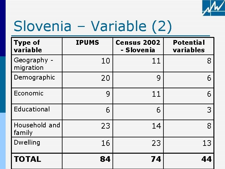 Slovenia – Variable (2) Type of variable IPUMS Census 2002 - Slovenia Potential variables