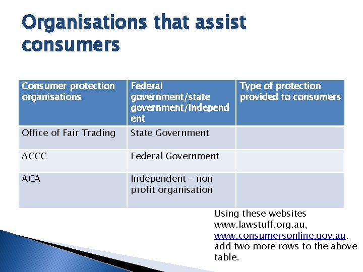 Organisations that assist consumers Consumer protection organisations Federal government/state government/independ ent Office of Fair