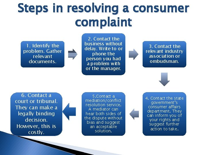 Steps in resolving a consumer complaint 1. Identify the problem. Gather relevant documents. 6.