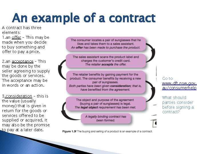 An example of a contract A contract has three elements: 1. an offer –