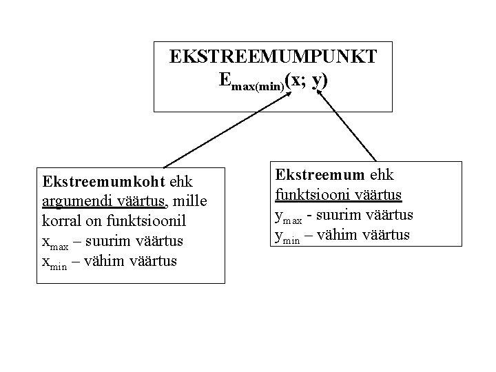EKSTREEMUMPUNKT Emax(min)(x; y) Ekstreemumkoht ehk argumendi väärtus, mille korral on funktsioonil xmax – suurim