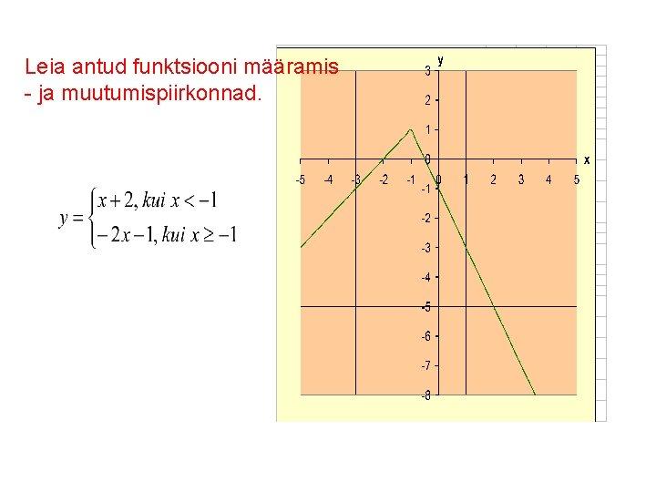 Leia antud funktsiooni määramis - ja muutumispiirkonnad.