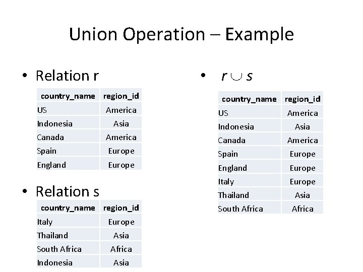 Union Operation – Example • Relation r • r s country_name region_id US Indonesia