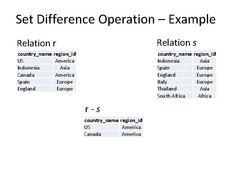 Set Difference Operation – Example Relation r Relation s country_name region_id US America Indonesia