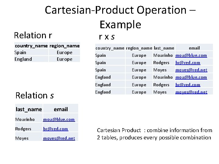 Cartesian-Product Operation – Example Relation r r x s country_name region_name Spain Europe England