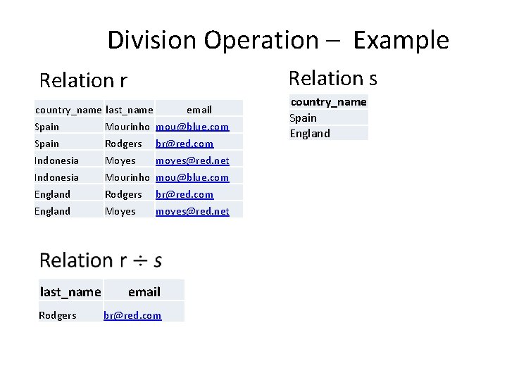 Division Operation – Example Relation s Relation r country_name last_name email Spain Mourinho mou@blue.