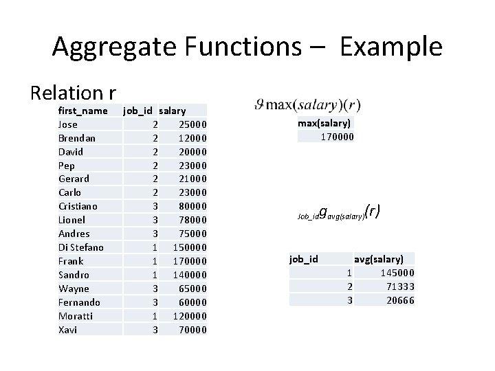Aggregate Functions – Example Relation r first_name Jose Brendan David Pep Gerard Carlo Cristiano