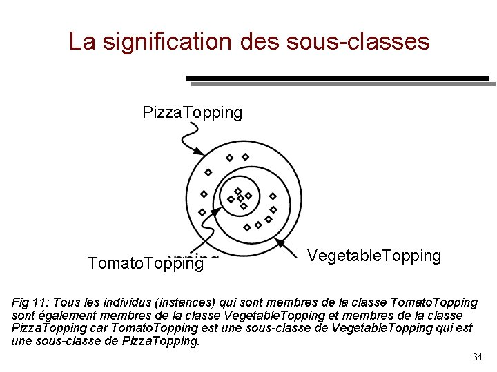 La signification des sous classes Pizza. Topping Tomato. Topping Vegetable. Topping Fig 11: Tous