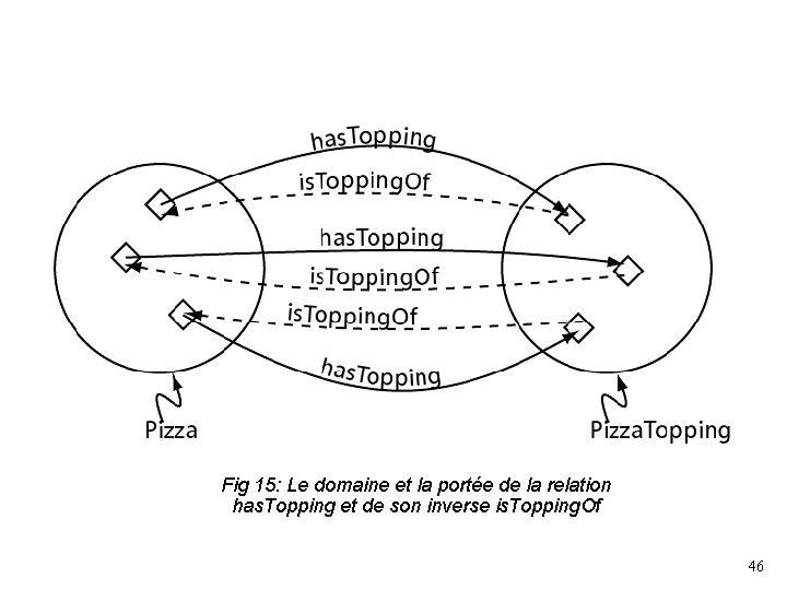 Fig 15: Le domaine et la portée de la relation has. Topping et de