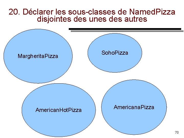 20. Déclarer les sous classes de Named. Pizza disjointes des unes des autres Margherita.