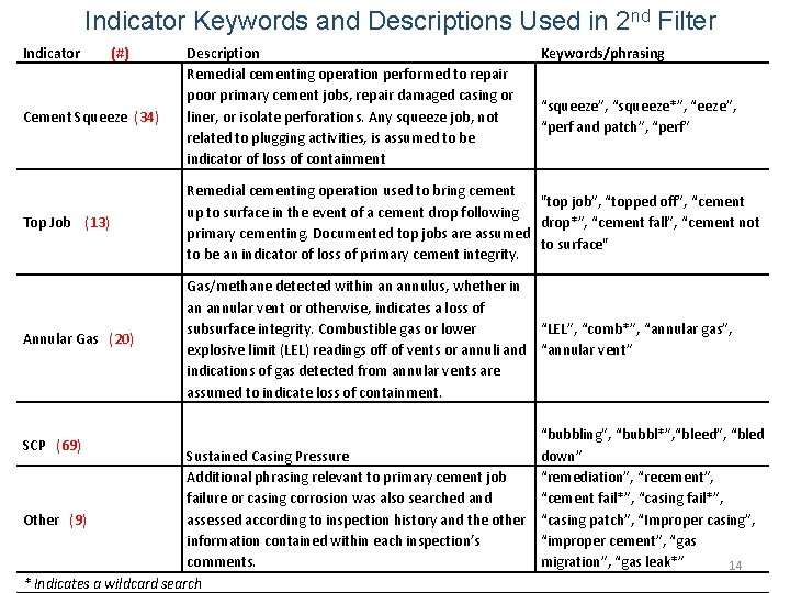 Indicator Keywords and Descriptions Used in 2 nd Filter Indicator (#) Cement Squeeze (34)