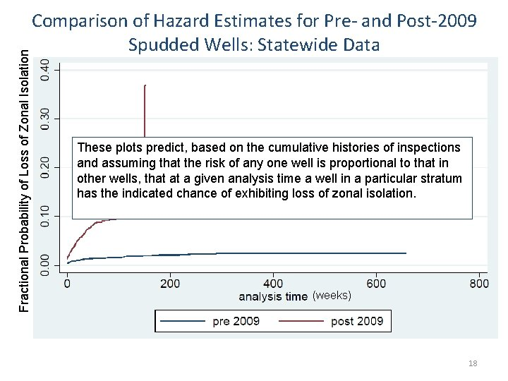 Fractional Probability of Loss of Zonal Isolation Comparison of Hazard Estimates for Pre- and