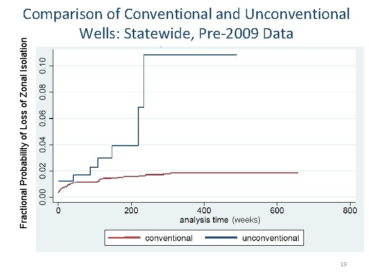 Fractional Probability of Loss of Zonal Isolation Comparison of Conventional and Unconventional Wells: Statewide,