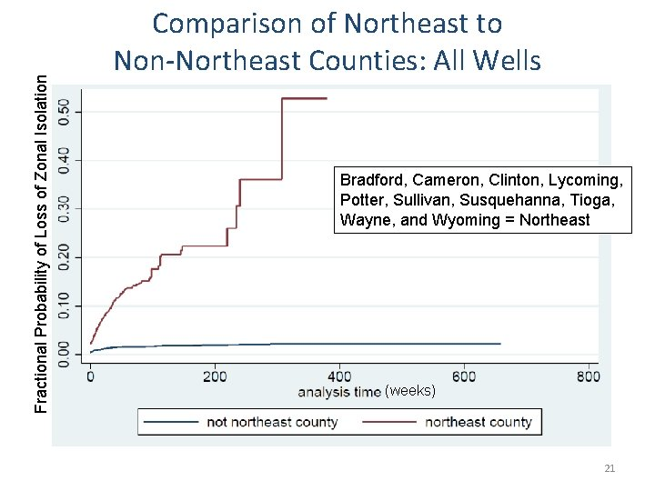 Fractional Probability of Loss of Zonal Isolation Comparison of Northeast to Non-Northeast Counties: All