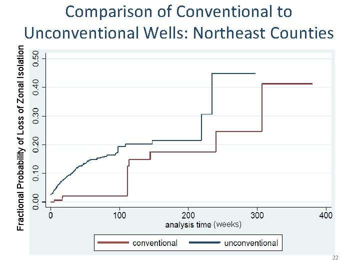 Fractional Probability of Loss of Zonal Isolation Comparison of Conventional to Unconventional Wells: Northeast