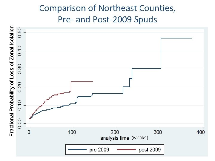 Fractional Probability of Loss of Zonal Isolation Comparison of Northeast Counties, Pre- and Post-2009