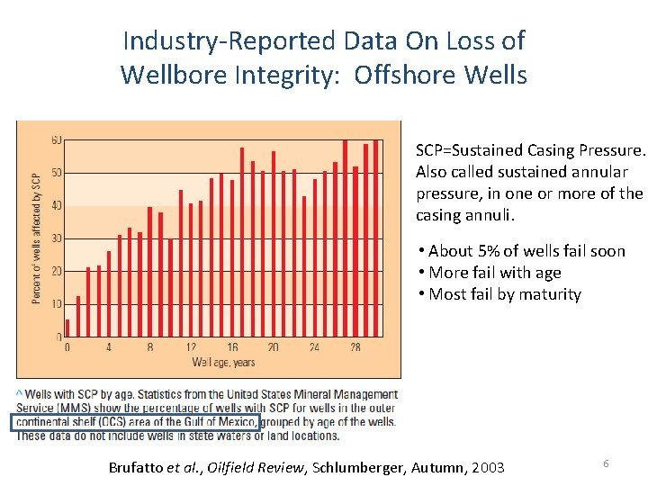 Industry-Reported Data On Loss of Wellbore Integrity: Offshore Wells SCP=Sustained Casing Pressure. Also called