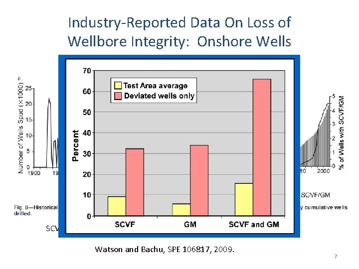 Industry-Reported Data On Loss of Wellbore Integrity: Onshore Wells SCVF = sustained casing vent