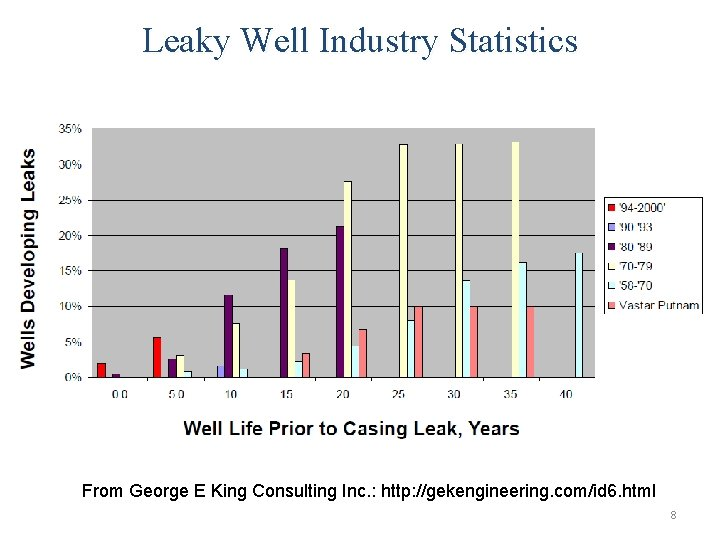 Leaky Well Industry Statistics From George E King Consulting Inc. : http: //gekengineering. com/id