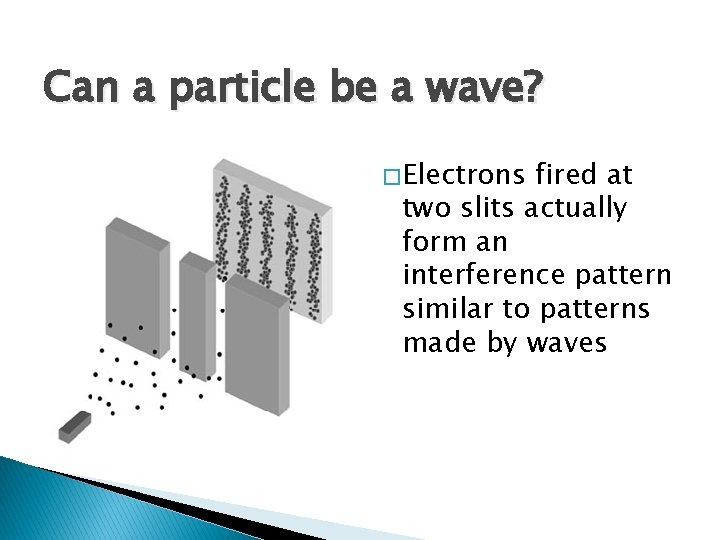 Can a particle be a wave? � Electrons fired at two slits actually form