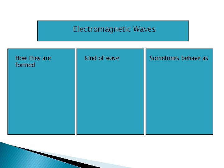 Electromagnetic Waves How they are formed Kind of wave Sometimes behave as