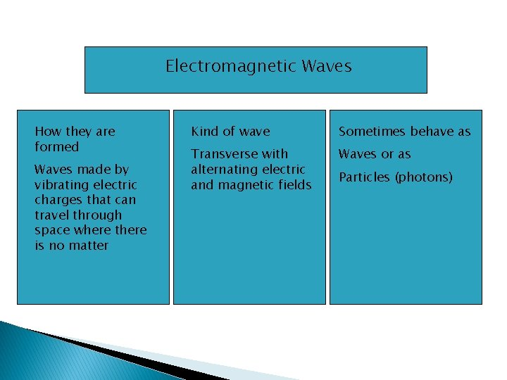 Electromagnetic Waves How they are formed Waves made by vibrating electric charges that can