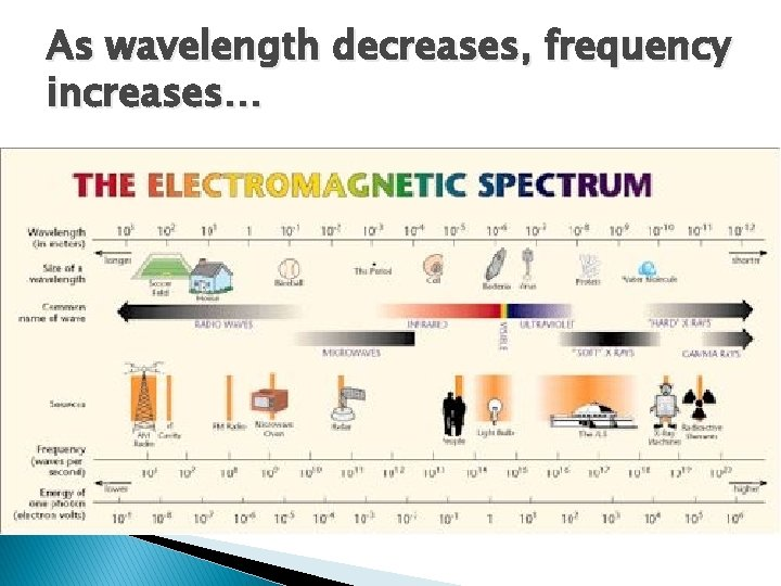 As wavelength decreases, frequency increases…