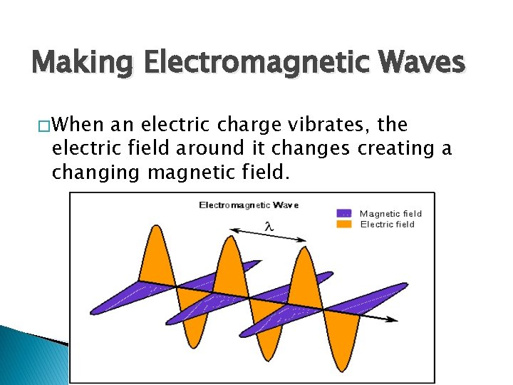 Making Electromagnetic Waves � When an electric charge vibrates, the electric field around it