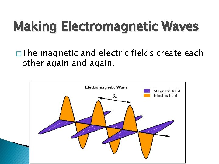Making Electromagnetic Waves � The magnetic and electric fields create each other again and