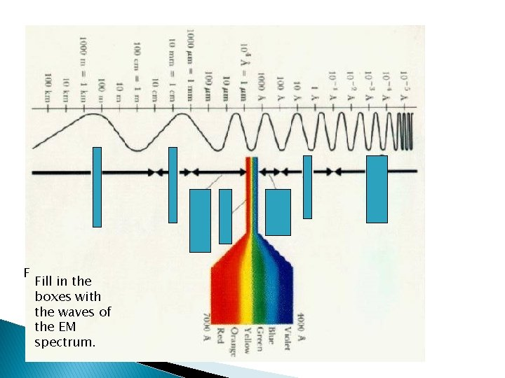 F Fill in the boxes with the waves of the EM spectrum.