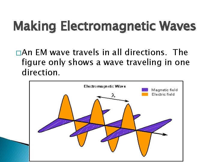 Making Electromagnetic Waves � An EM wave travels in all directions. The figure only