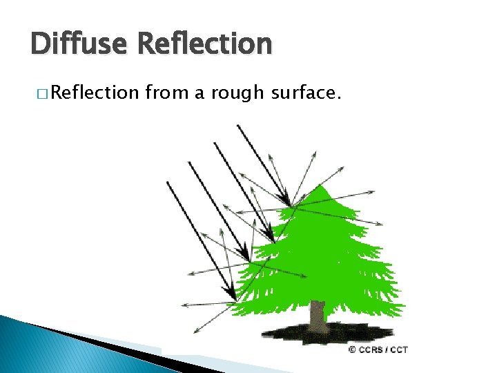 Diffuse Reflection � Reflection from a rough surface.