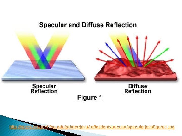 http: //micro. magnet. fsu. edu/primer/java/reflection/specularjavafigure 1. jpg