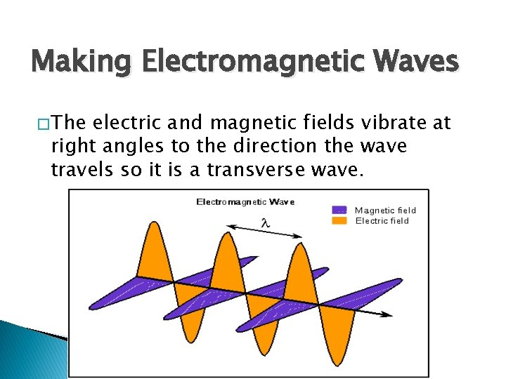 Making Electromagnetic Waves � The electric and magnetic fields vibrate at right angles to