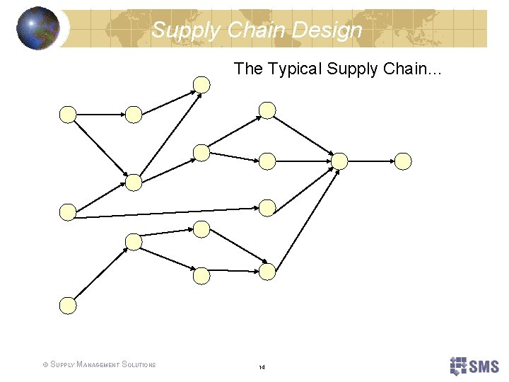 Supply Chain Design The Typical Supply Chain… © SUPPLY MANAGEMENT SOLUTIONS 14