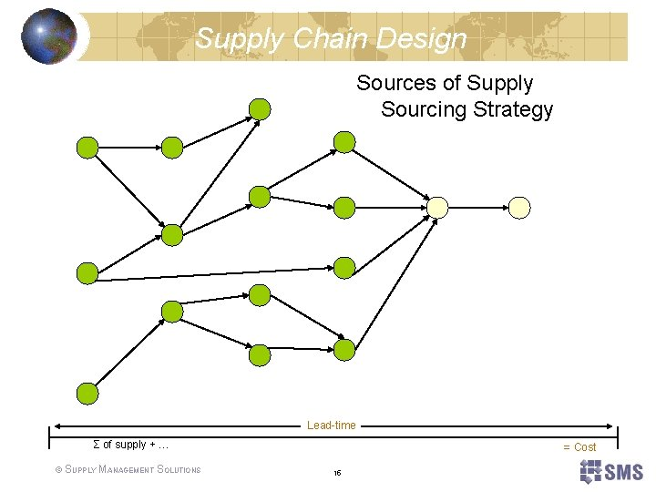 Supply Chain Design Sources of Supply Sourcing Strategy Lead-time Σ of supply + …
