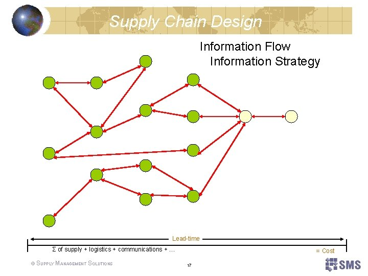 Supply Chain Design Information Flow Information Strategy Lead-time Σ of supply + logistics +