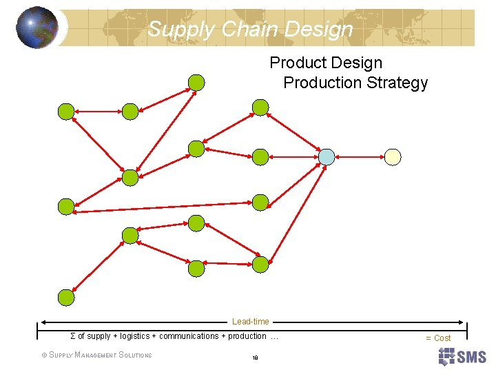 Supply Chain Design Production Strategy Lead-time Σ of supply + logistics + communications +